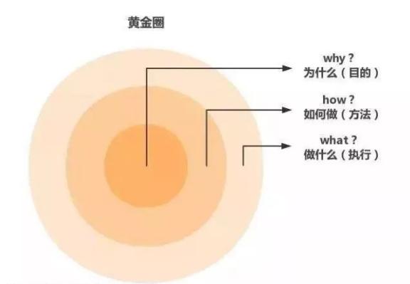 OKR的底层逻辑:多问Why,你就成功了一半