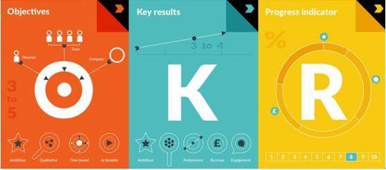 承诺型OKR和挑战型OKR有什么区别?